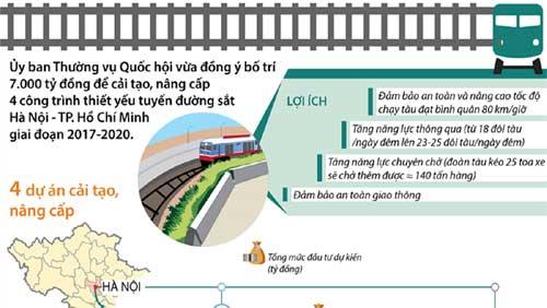 Bố trí 7.000 tỷ đồng cho 4 dự án đường sắt cấp bách